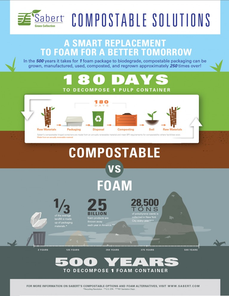 Compostable Solutions