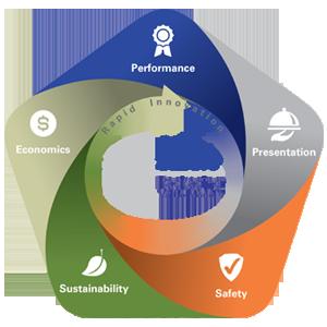 Sabert Packaging Value Model