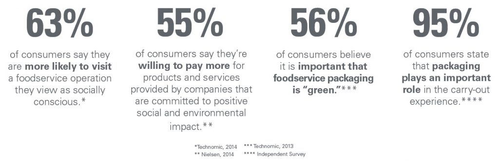 green stats